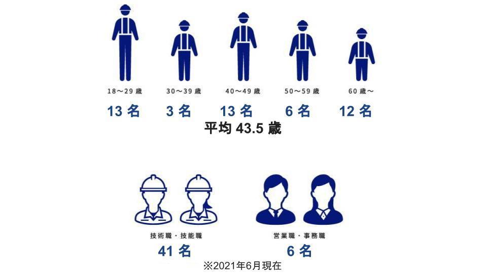 18~29歳:12名、30~39歳:7名、40~49歳:10名、50~59歳:8名、60~:5名、技術職・技能職:35名、営業職・事務職:7名